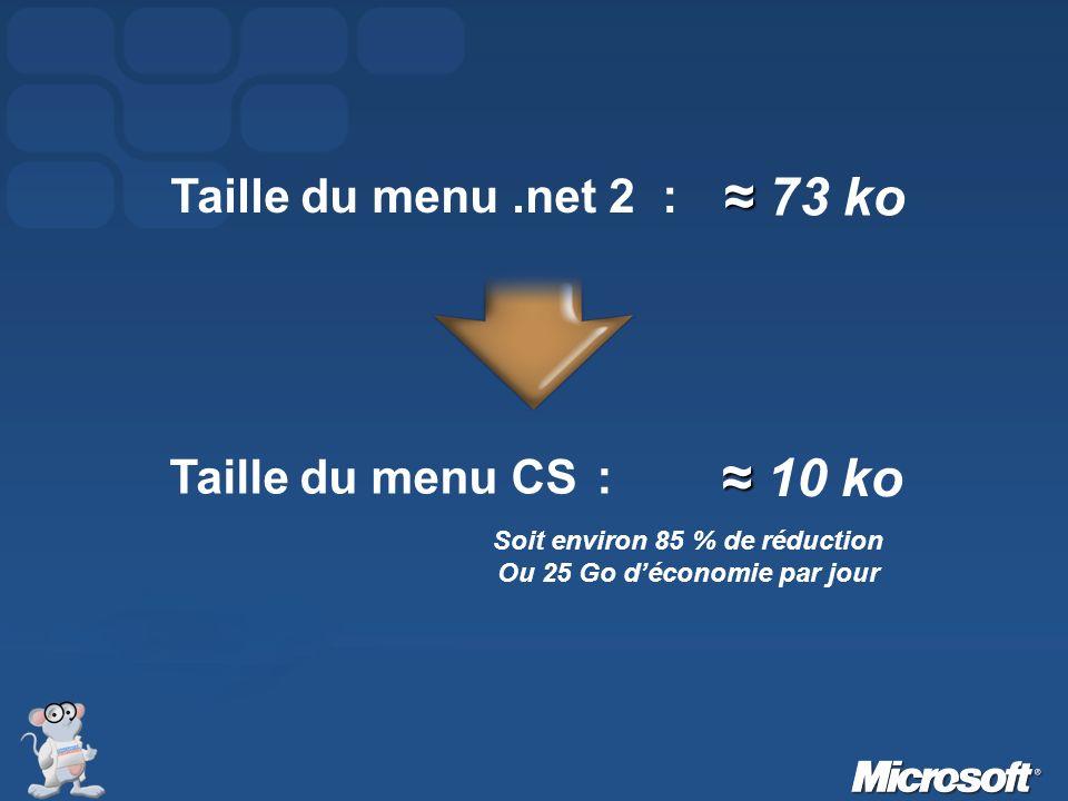 Taille du menu CS : 10 ko Soit environ 85 % de réduction Ou 25 Go déconomie par jour Taille du menu.net 2 : 73 ko