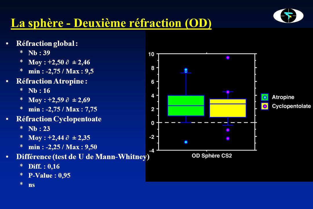 La sphère - Évolution de la différence (OD) Différence global : *Nb : 39 *Moy : +0,21 ± 0,48 *min : -0,25 / Max : 1,75 Différence Atropine : *Nb : 16 *Moy : +0,63 ± 0,46 *min : 0 / Max : 1,75 Différence Cyclopentoate *Nb : 23 *Moy : -0,08 ± 0,22 *min : -0,25 / Max : 0,50 Différence (test de U de Mann-Whitney) *Diff.