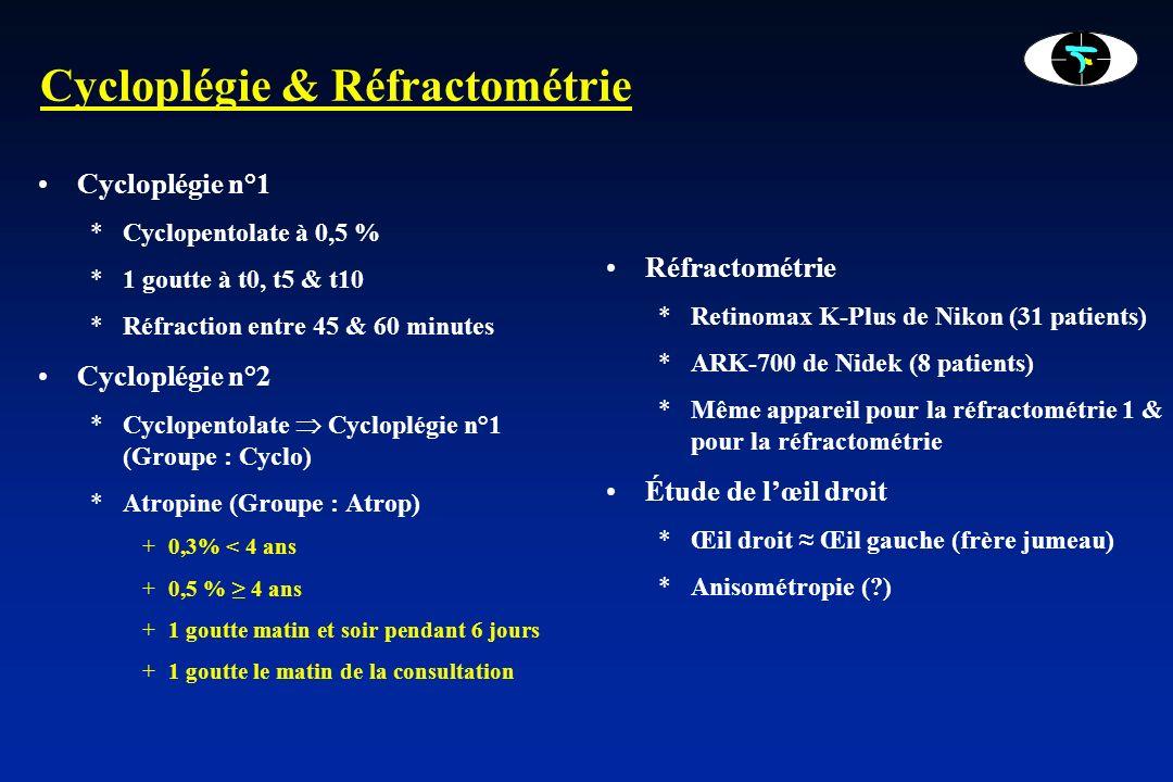 La population 39 patients *Age moyen : 4,0 ± 1,7 (min : 0,6 ; Max : 6,7) *Groupe-Cyclo.