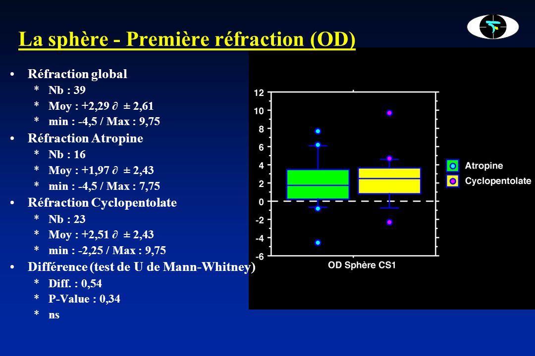 La sphère - Deuxième réfraction (OD) Réfraction global : *Nb : 39 *Moy : +2,50 ± 2,46 *min : -2,75 / Max : 9,5 Réfraction Atropine : *Nb : 16 *Moy : +2,59 ± 2,69 *min : -2,75 / Max : 7,75 Réfraction Cyclopentoate *Nb : 23 *Moy : +2,44 ± 2,35 *min : -2,25 / Max : 9,50 Différence (test de U de Mann-Whitney) *Diff.