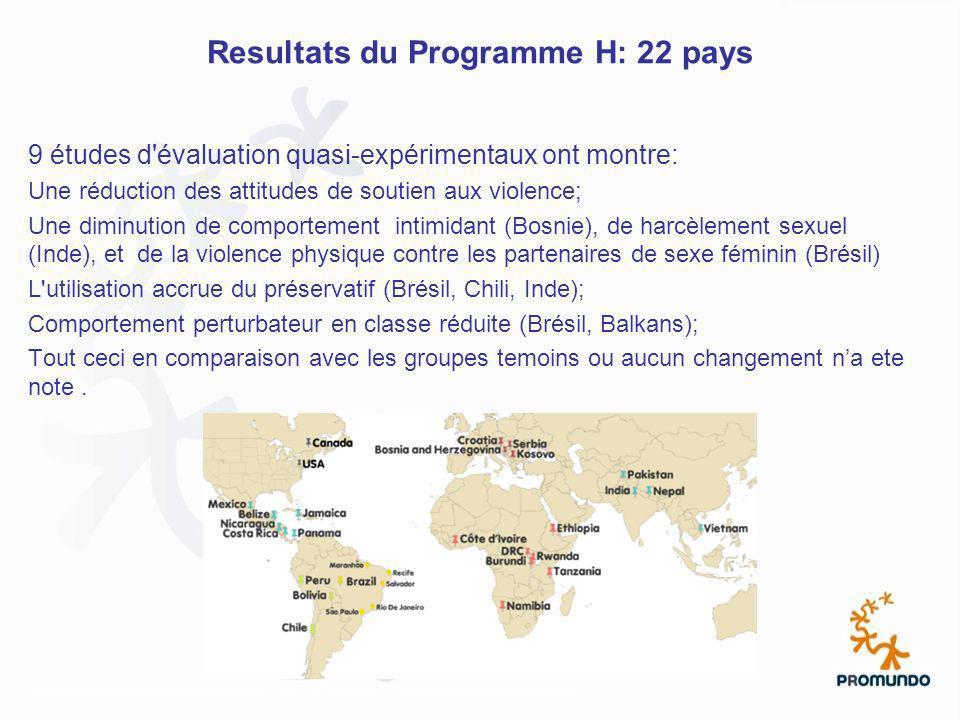 Resultats du Programme H: 22 pays 9 études d'évaluation quasi-expérimentaux ont montre: Une réduction des attitudes de soutien aux violence; Une dimin