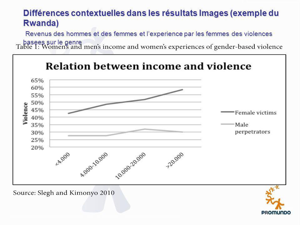 Différences contextuelles dans les résultats Images (exemple du Rwanda) Revenus des hommes et des femmes et lexperience par les femmes des violences b