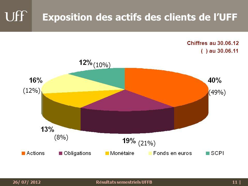 26/ 07/ 2012Résultats semestriels UFFB11 | Exposition des actifs des clients de lUFF Chiffres au 30.06.12 ( ) au 30.06.11 (49%) (8%) (21%) (12%) (10%)
