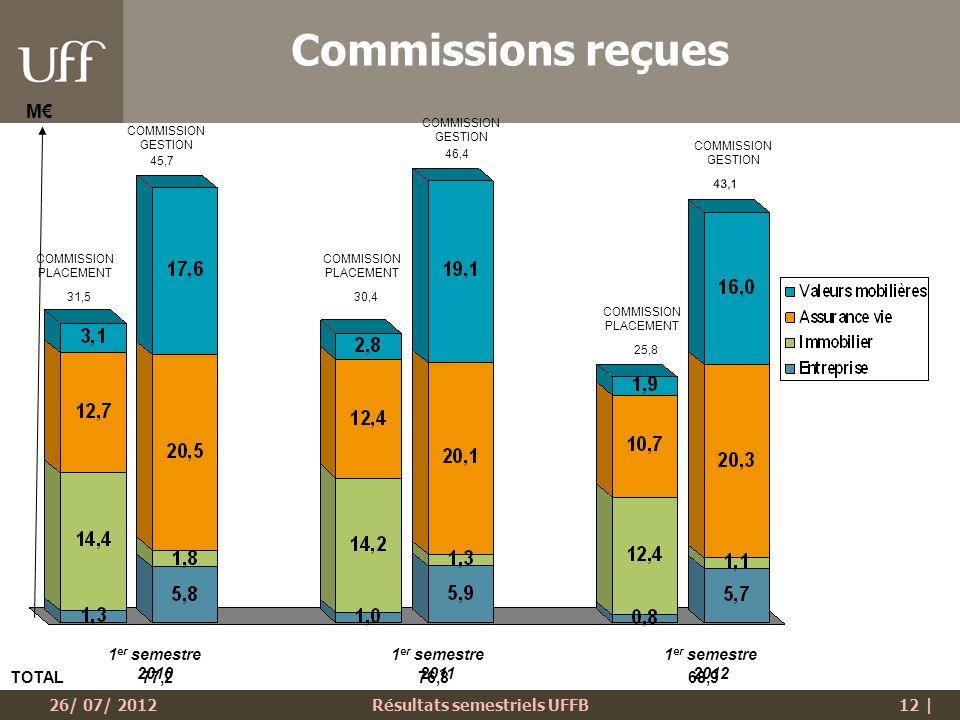 26/ 07/ 2012Résultats semestriels UFFB12 | 1 er semestre 2010 1 er semestre 2011 1 er semestre 2012 M Commissions reçues TOTAL 77,2 76,8 68,9 COMMISSION GESTION COMMISSION PLACEMENT COMMISSION GESTION 45,7 25,8 43,1 46,4 30,431,5