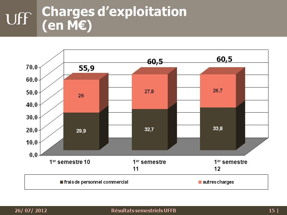 26/ 07/ 2012Résultats semestriels UFFB15 | Charges dexploitation (en M) 1 er semestre 10 1 er semestre 11 1 er semestre 12 55,9 60,5