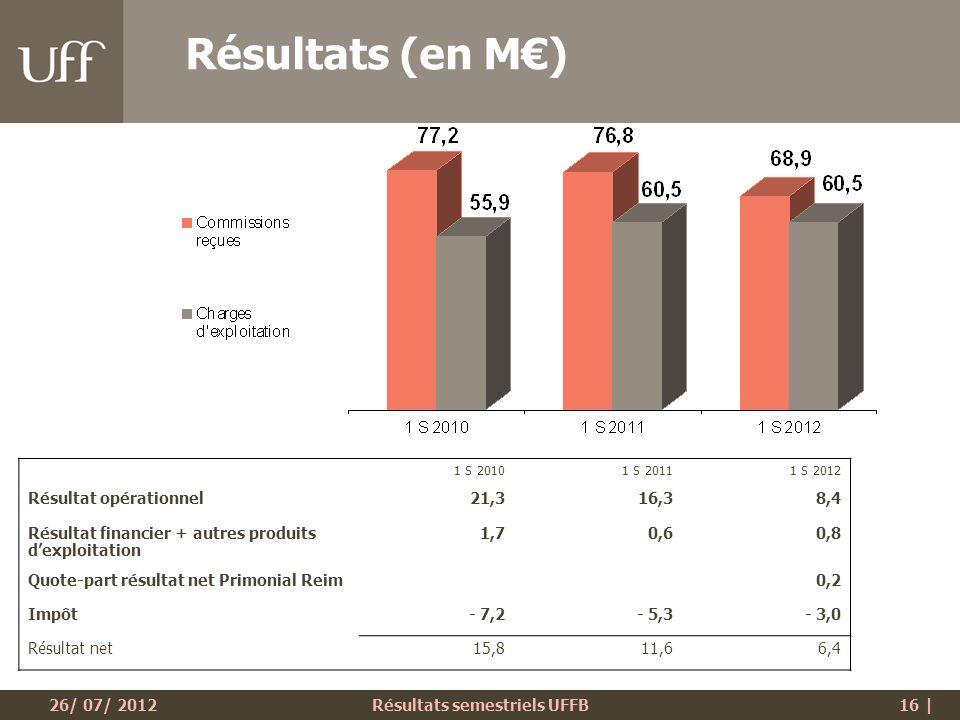 26/ 07/ 2012Résultats semestriels UFFB16 | Résultats (en M) 1 S 20101 S 20111 S 2012 Résultat opérationnel21,316,38,4 Résultat financier + autres produits dexploitation 1,70,60,8 Quote-part résultat net Primonial Reim0,2 Impôt- 7,2- 5,3- 3,0 Résultat net15,811,66,4
