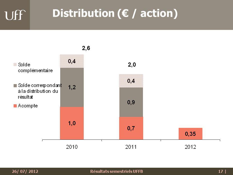 26/ 07/ 2012Résultats semestriels UFFB17 | Distribution ( / action) 2,6 2,0