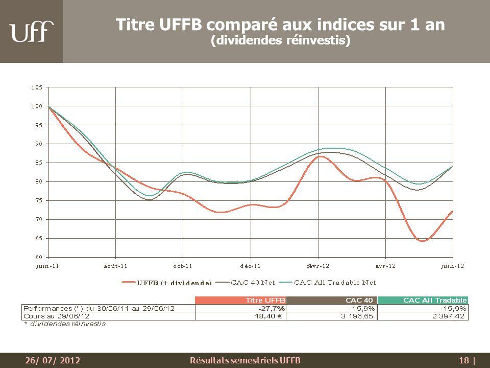 26/ 07/ 2012Résultats semestriels UFFB18 | Titre UFFB comparé aux indices sur 1 an (dividendes réinvestis)