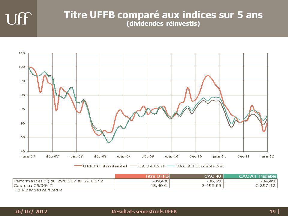26/ 07/ 2012Résultats semestriels UFFB19 | Titre UFFB comparé aux indices sur 5 ans (dividendes réinvestis)