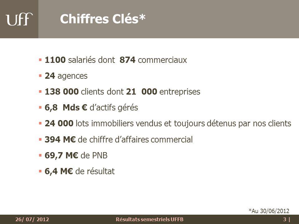 26/ 07/ 2012Résultats semestriels UFFB14 | Produit Net Bancaire Commissions de Placements : 25,8 M ( -15%) Commissions de Gestion : 43,1 M ( - 7%) PNB : 69,7 M ( - 10%)