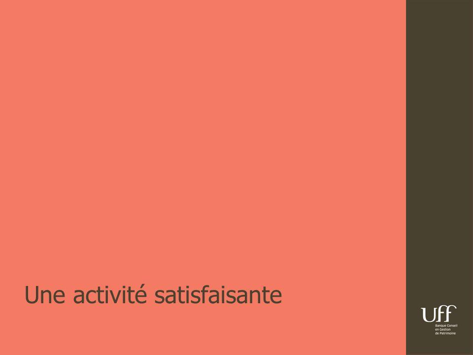 26/ 07/ 2012Résultats semestriels UFFB7 | 1 er semestre 2011 2 ème semestre 2011 1 er semestre 2012 CA Total 393 511 394 CashEpargneImmoCashEpargneImmo EpargneCash Valeurs Mobilières Assurance vie Entreprise Immo Direct SCPI Une activité satisfaisante 184 106103 180 114 217 183 98 113 Chiffre daffaires commercial en M