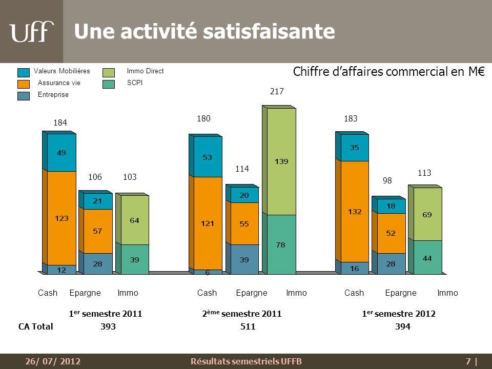 26/ 07/ 2012Résultats semestriels UFFB8 | Stabilité globale Légère baisse de la part des Valeurs Mobilières Répartition du chiffre daffaires par secteurs dactivité