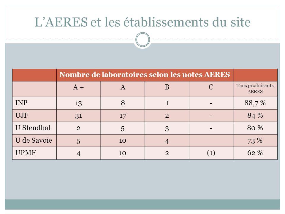 LAERES et les établissements du site Nombre de laboratoires selon les notes AERES A +ABC Taux produisants AERES INP1381-88,7 % UJF31172-84 % U Stendhal253-80 % U de Savoie510473 % UPMF4102(1)62 %
