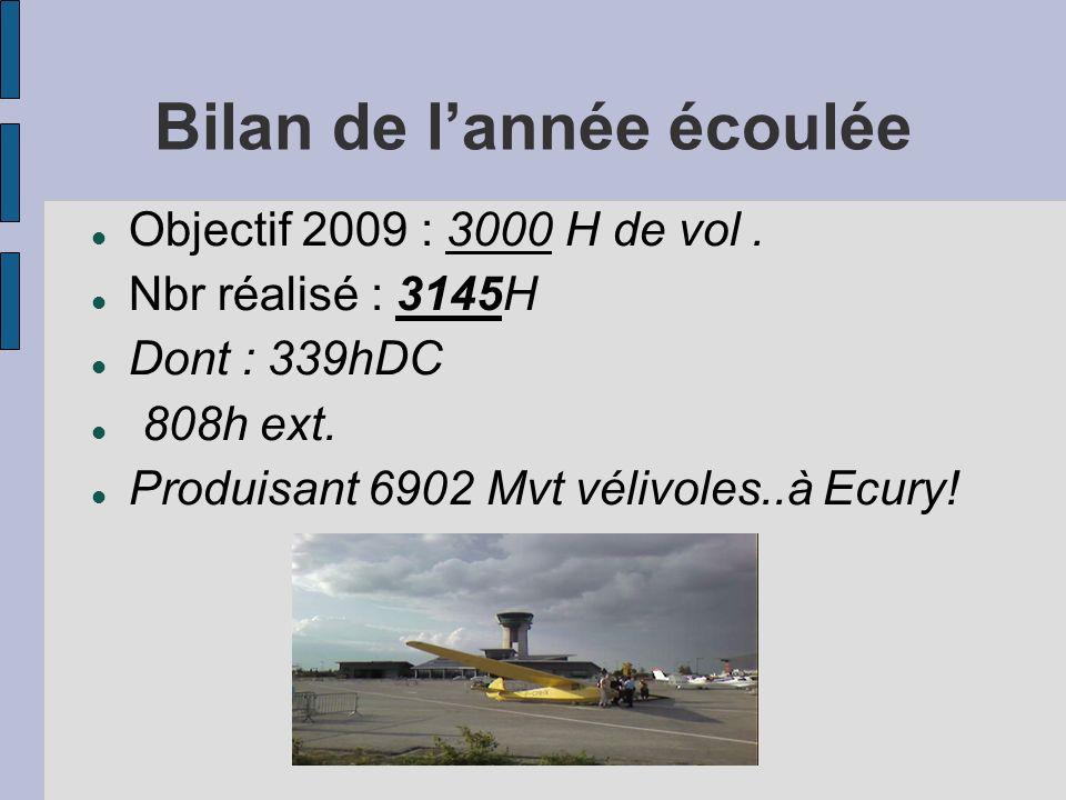 Bilan de lannée écoulée Objectif 2009 : 3000 H de vol. Nbr réalisé : 3145H Dont : 339hDC 808h ext. Produisant 6902 Mvt vélivoles..à Ecury!