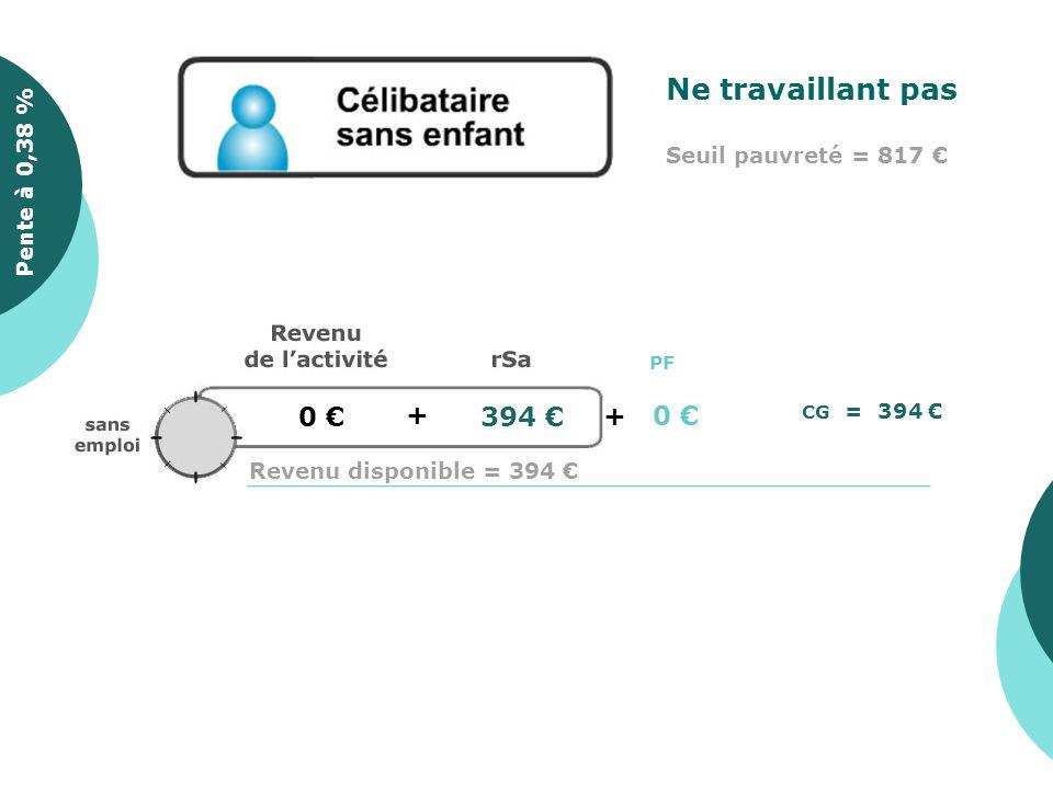 0 + 394 Pente à 0,35 % CG = 394 Pente à 0,38 % Ne travaillant pas Seuil pauvreté = 817 PF + 0 Revenu disponible = 394