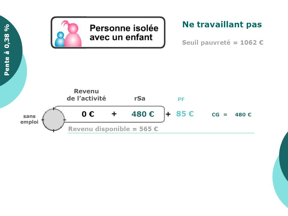0 + 480 Pente à 0,35 %Pente à 0,38 % Ne travaillant pas Seuil pauvreté = 1062 Revenu disponible = 565 CG = 480 PF +85