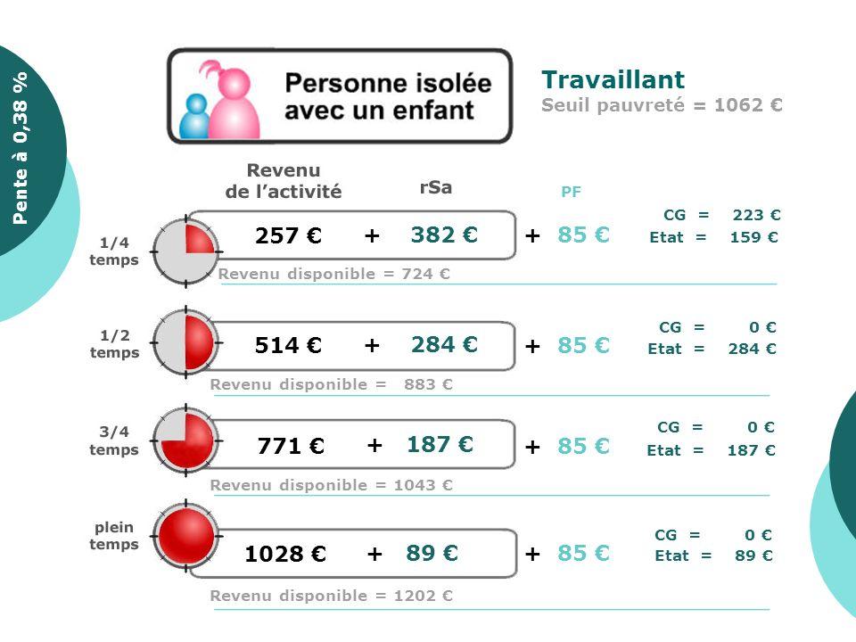 0 + 564 Pente à 0,35 %Pente à 0,38 % Ne travaillant pas Seuil pauvreté = 1226 Revenu disponible = 564 CG = 564 PF + 0