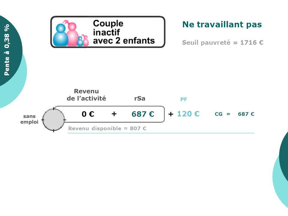 0 + 687 Pente à 0,35 %Pente à 0,38 % Ne travaillant pas Seuil pauvreté = 1716 Revenu disponible = 807 CG = 687 PF +120