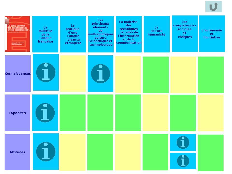 113 La maîtrise de la Langue française La pratique dune Langue vivante étrangère Les principaux éléments de mathématiques culture Scientifique et tech
