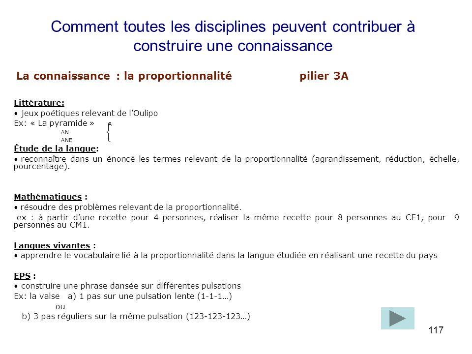 117 Littérature: jeux poétiques relevant de lOulipo Ex: « La pyramide » A AN ANE Étude de la langue: reconnaître dans un énoncé les termes relevant de