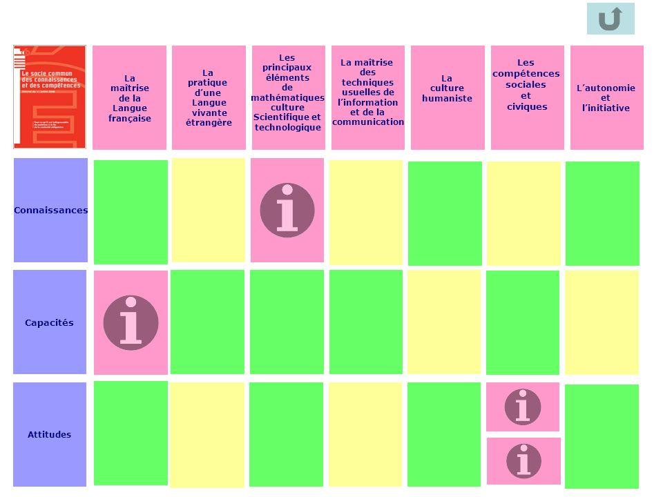58 La maîtrise de la Langue française La pratique dune Langue vivante étrangère Les principaux éléments de mathématiques culture Scientifique et techn
