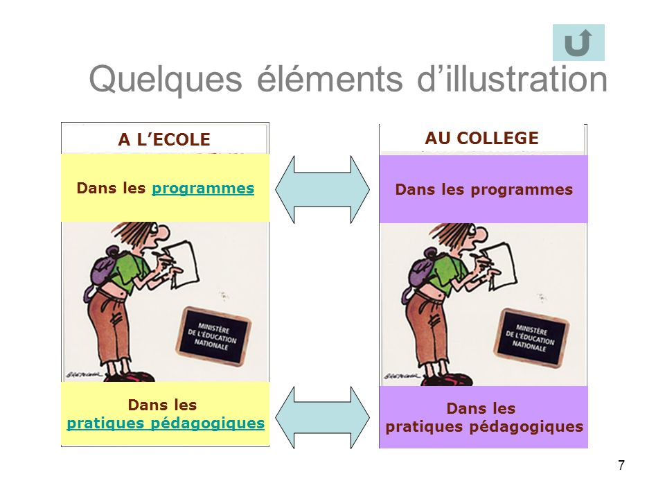 7 Quelques éléments dillustration Dans les programmes Dans les pratiques pédagogiques A LECOLE AU COLLEGE Dans les programmes Dans les pratiques pédag