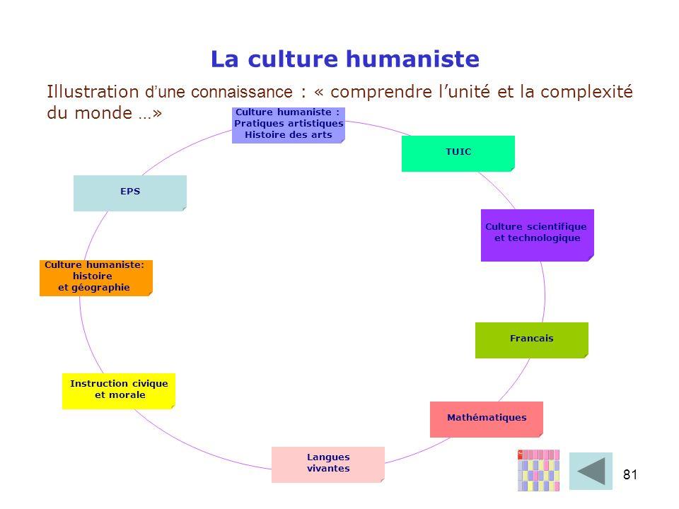 81 La culture humaniste Illustration dune connaissance : « comprendre lunité et la complexité du monde …» Culture humaniste : Pratiques artistiques Hi