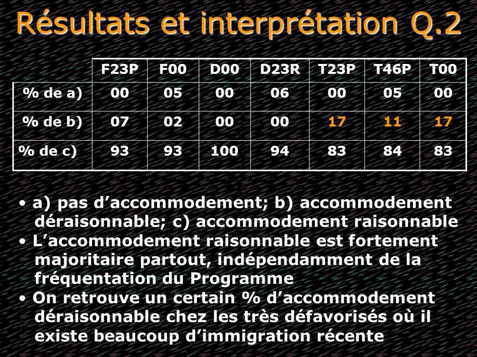 Résultats et interprétation Q.2 F23PF00D00D23RT23PT46PT00 % de a)00050006000500 % de b)070200 171117 % de c)93 10094838483 a) pas daccommodement; b) a