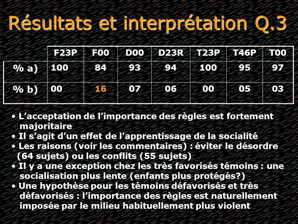 Résultats et interprétation Q.3 F23PF00D00D23RT23PT46PT00 % a) 1008493941009597 % b) 00160706000503 Lacceptation de limportance des règles est forteme