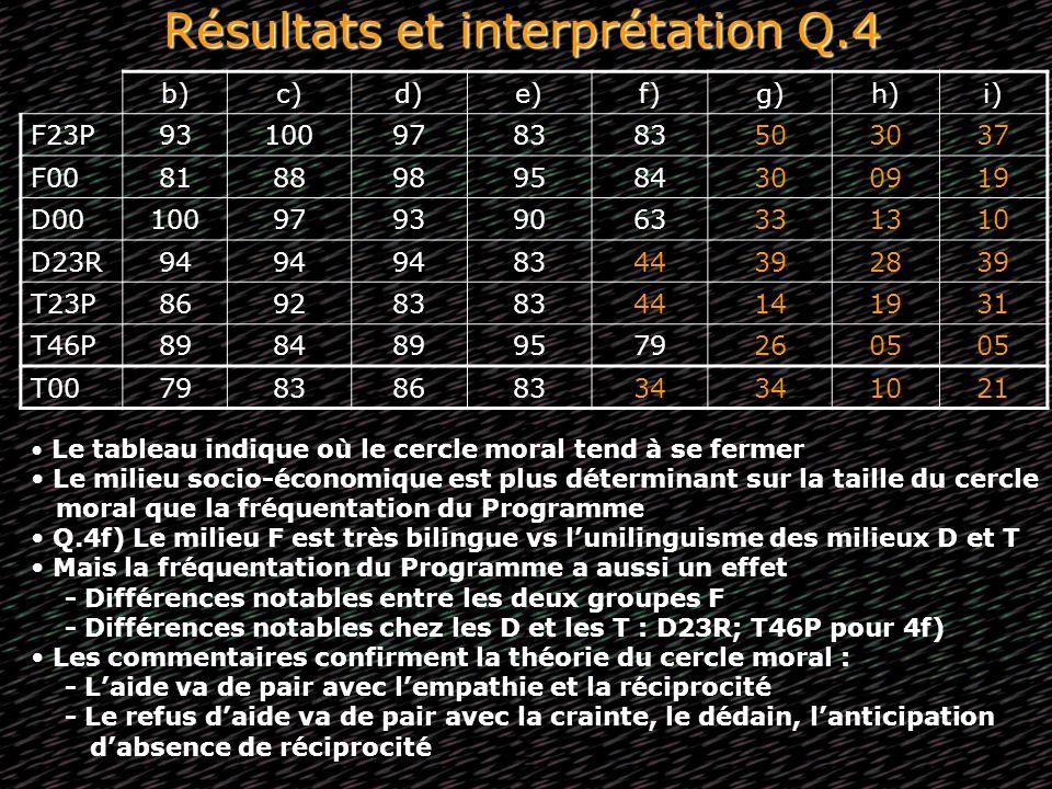 Résultats et interprétation Q.4 b)c)d)e)f)g)h)i) F23P931009783 503037 F008188989584300919 D0010097939063331310 D23R94 8344392839 T23P869283 44141931 T