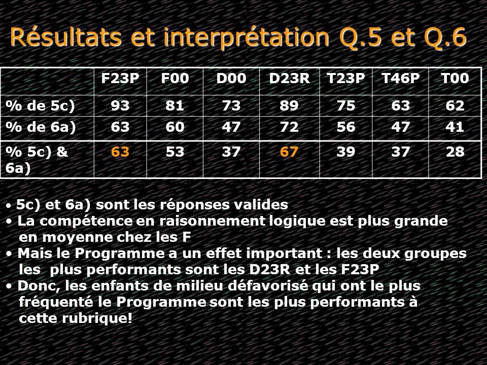 Résultats et interprétation Q.5 et Q.6 F23PF00D00D23RT23PT46PT00 % de 5c)93817389756362 % de 6a)63604772564741 % 5c) & 6a) 63533767393728 5c) et 6a) s