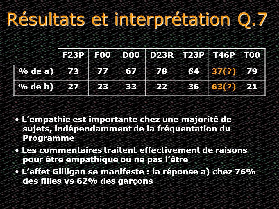 Résultats et interprétation Q.7 F23PF00D00D23RT23PT46PT00 % de a)737767786437(?)79 % de b)272333223663(?)21 Lempathie est importante chez une majorité