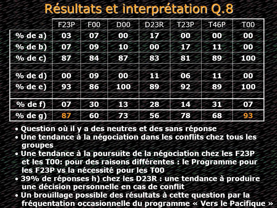Résultats et interprétation Q.8 F23PF00D00D23RT23PT46PT00 % de a)0307001700 % de b)07091000171100 % de c)878487838189100 % de d)00090011061100 % de e)
