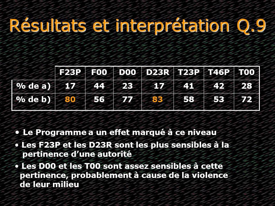 Résultats et interprétation Q.9 F23PF00D00D23RT23PT46PT00 % de a)174423 17414228 % de b)80567783585372 Le Programme a un effet marqué à ce niveau Les