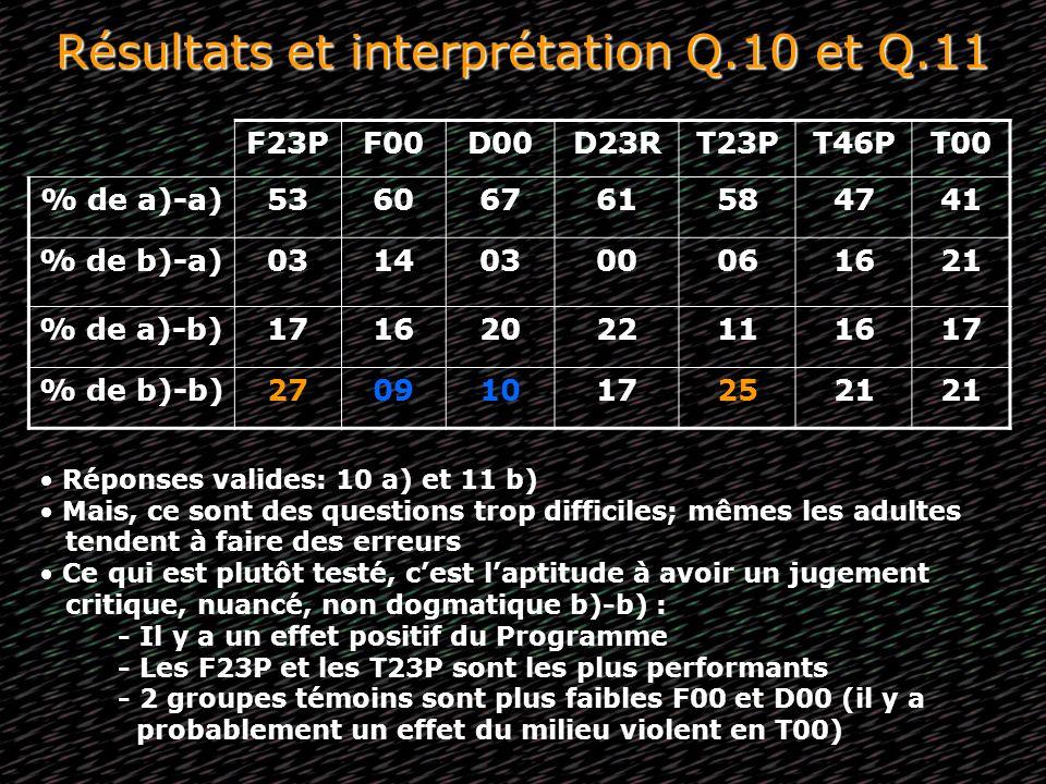 Résultats et interprétation Q.10 et Q.11 F23PF00D00D23RT23PT46PT00 % de a)-a)53606761584741 % de b)-a)03140300061621 % de a)-b)17162022111617 % de b)-