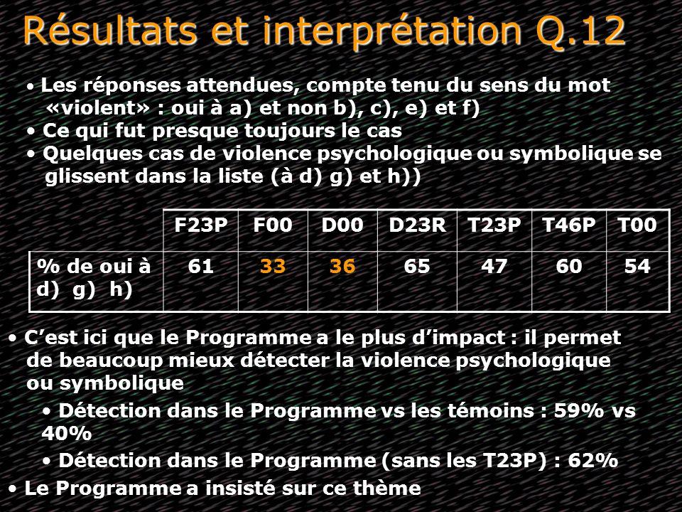 Résultats et interprétation Q.12 F23PF00D00D23RT23PT46PT00 % de oui à d) g) h) 61333665476054 Les réponses attendues, compte tenu du sens du mot «viol