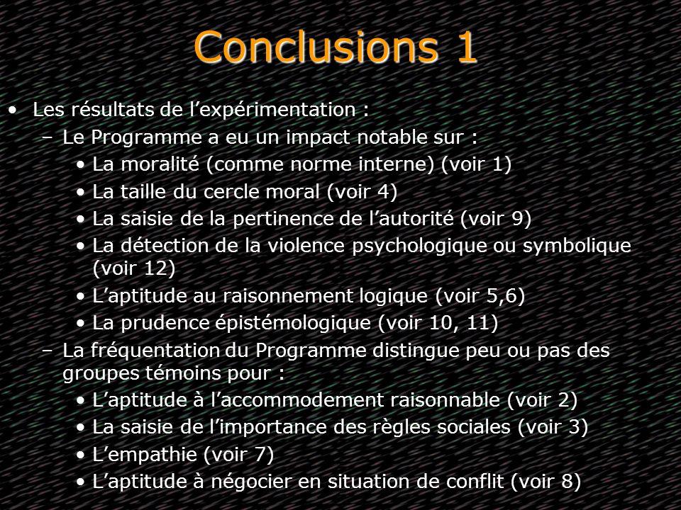 Conclusions 1 Les résultats de lexpérimentation : –Le Programme a eu un impact notable sur : La moralité (comme norme interne) (voir 1) La taille du c