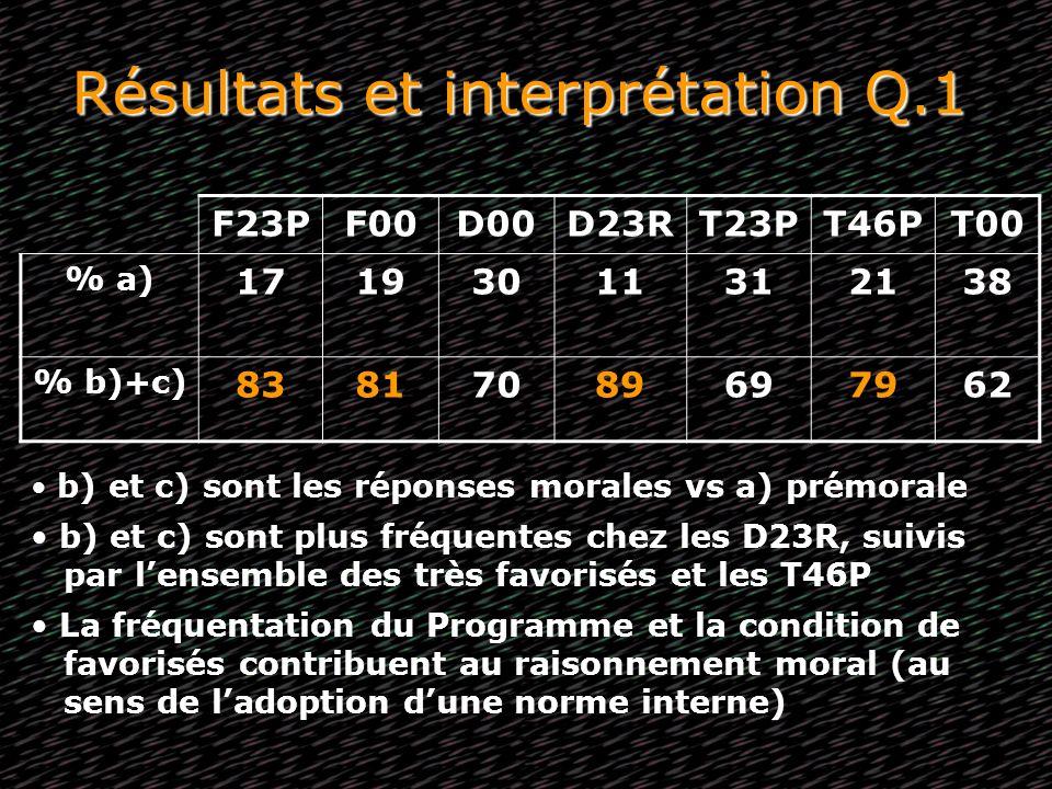Résultats et interprétation Q.1 F23PF00D00D23RT23PT46PT00 % a) 17193011312138 % b)+c) 83817089697962 b) et c) sont les réponses morales vs a) prémoral