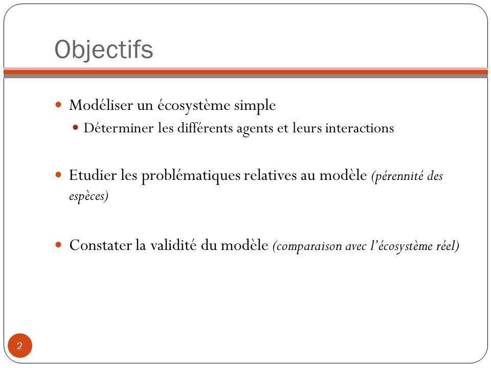 Objectifs Modéliser un écosystème simple Déterminer les différents agents et leurs interactions Etudier les problématiques relatives au modèle (pérenn
