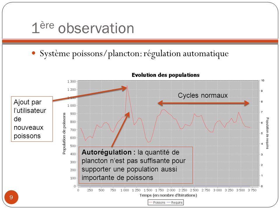 1 ère observation Système poissons/plancton: régulation automatique 9 Ajout par lutilisateur de nouveaux poissons Autorégulation : la quantité de plan