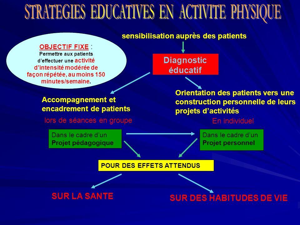 Diagnostic éducatif OBJECTIF FIXE : Permettre aux patients deffectuer une activité dintensité modérée de façon répétée, au moins 150 minutes/semaine.