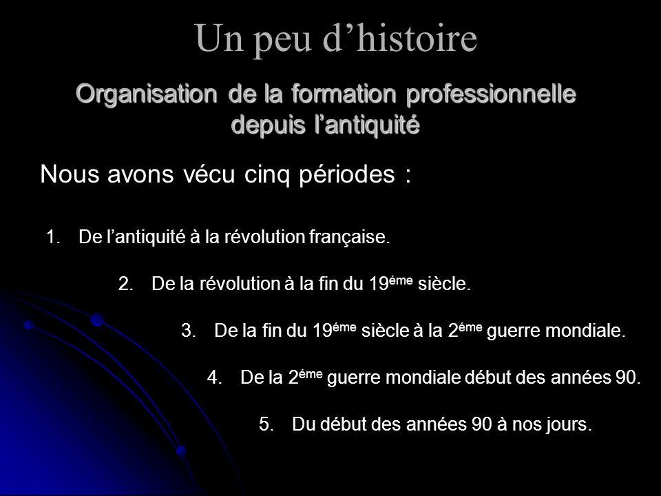 De lantiquité à la révolution française