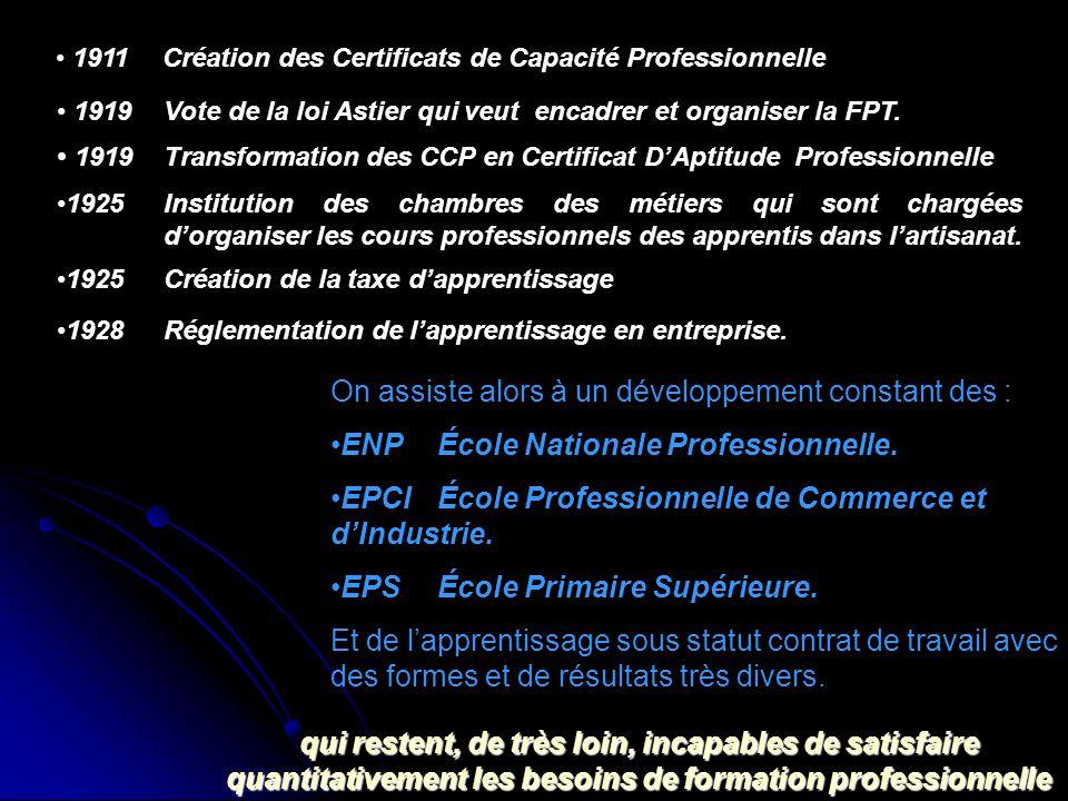 1911Création des Certificats de Capacité Professionnelle 1919Vote de la loi Astier qui veut encadrer et organiser la FPT. 1919Transformation des CCP e