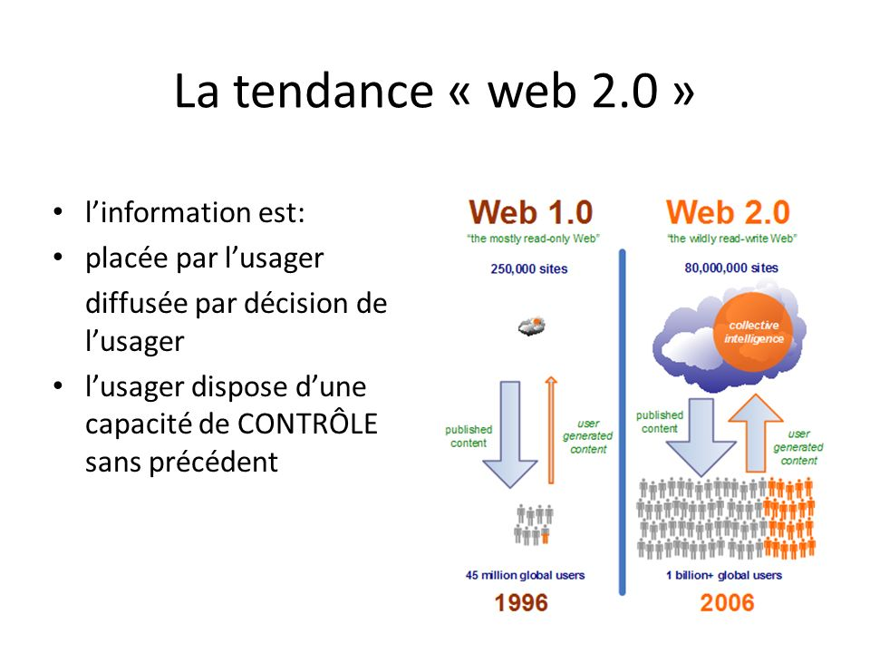 La tendance « web 2.0 » linformation est: placée par lusager diffusée par décision de lusager lusager dispose dune capacité de CONTRÔLE sans précédent