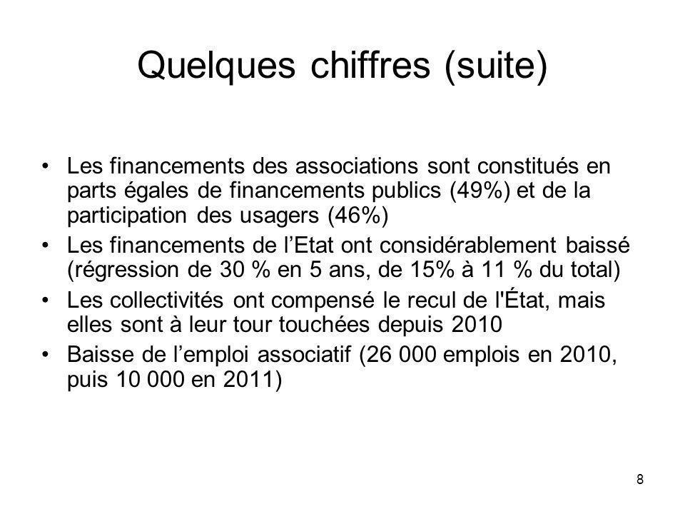 8 Quelques chiffres (suite) Les financements des associations sont constitués en parts égales de financements publics (49%) et de la participation des