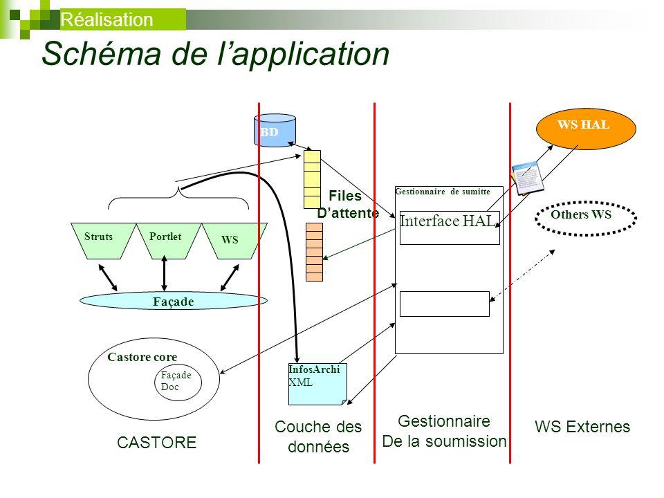 Files Dattente Schéma de lapplication BD InfosArchi XML WS HAL Others WS Gestionnaire de sumitte Interface HAL Castore core Façade Doc StrutsPortlet W