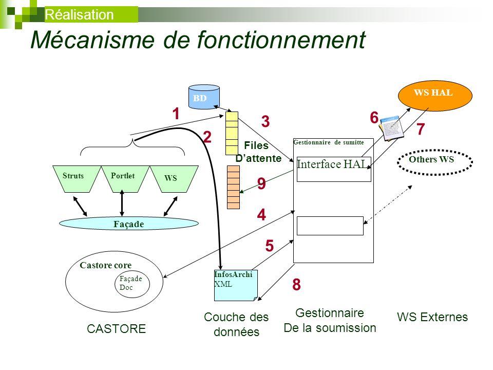 9 7 5 4 3 2 1 Files Dattente Mécanisme de fonctionnement BD InfosArchi XML WS HAL Others WS Gestionnaire de sumitte Interface HAL Castore core Façade