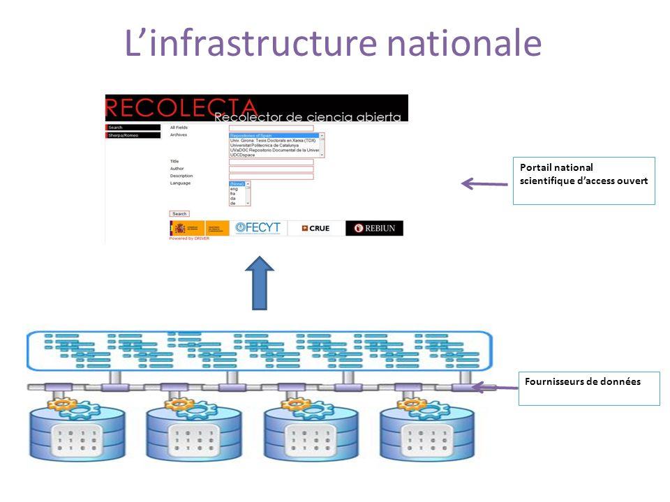 Linfrastructure nationale Fournisseurs de données Portail national scientifique daccess ouvert