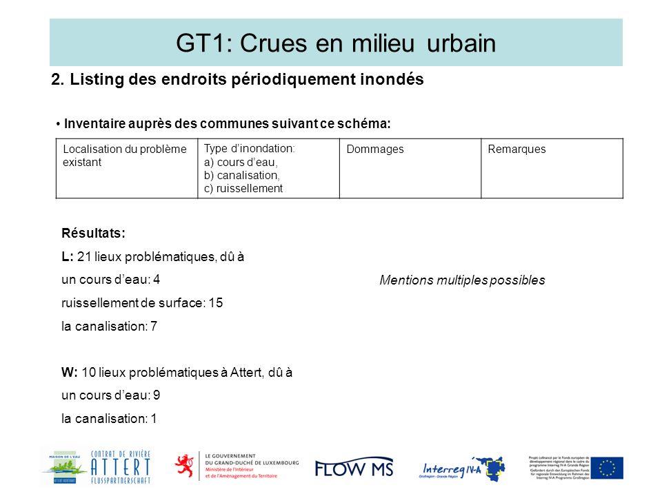 GT1: Crues en milieu urbain 2. Listing des endroits périodiquement inondés Inventaire auprès des communes suivant ce schéma: Localisation du problème