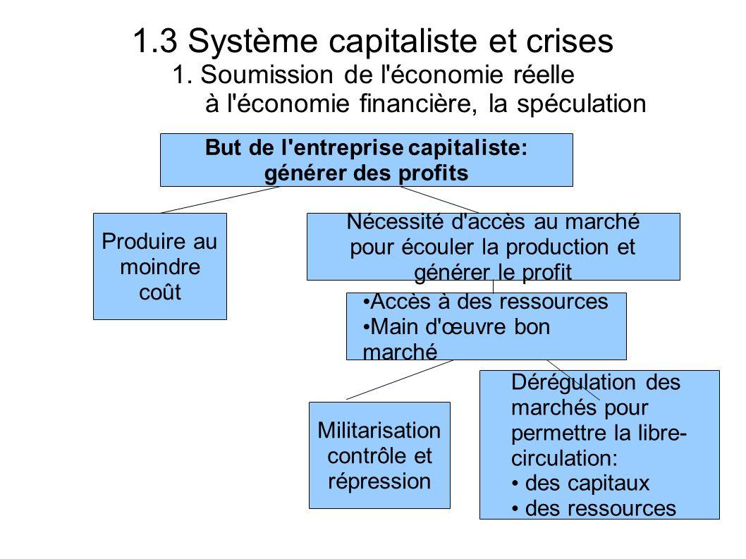 1.3 Système capitaliste et crises 1. Soumission de l'économie réelle à l'économie financière, la spéculation But de l'entreprise capitaliste: générer